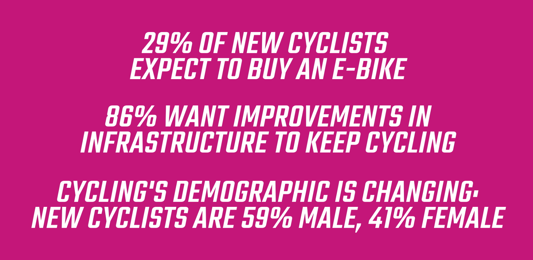 Update from the #BikeIsBest campaign, supported by Green Commute Initiative